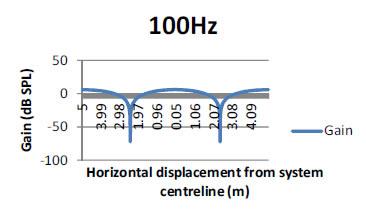 comb-filtering-100Hz