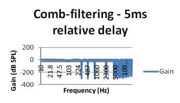 comb-filtering